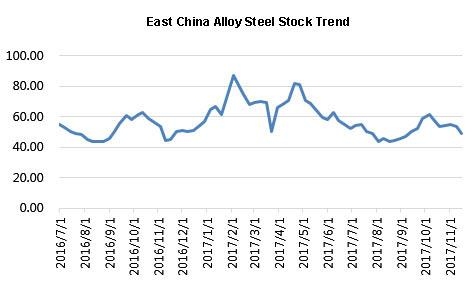 East China alloy steel stock trends