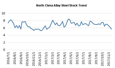 North China alloy steel stock trends