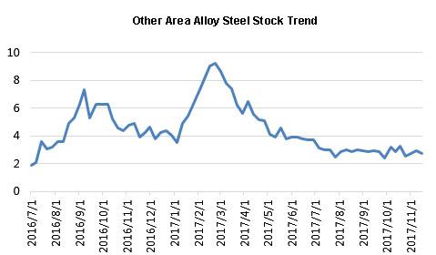 Other Area alloy steel stock trends